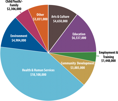 Grant Summary pie chart web 2015 total.png